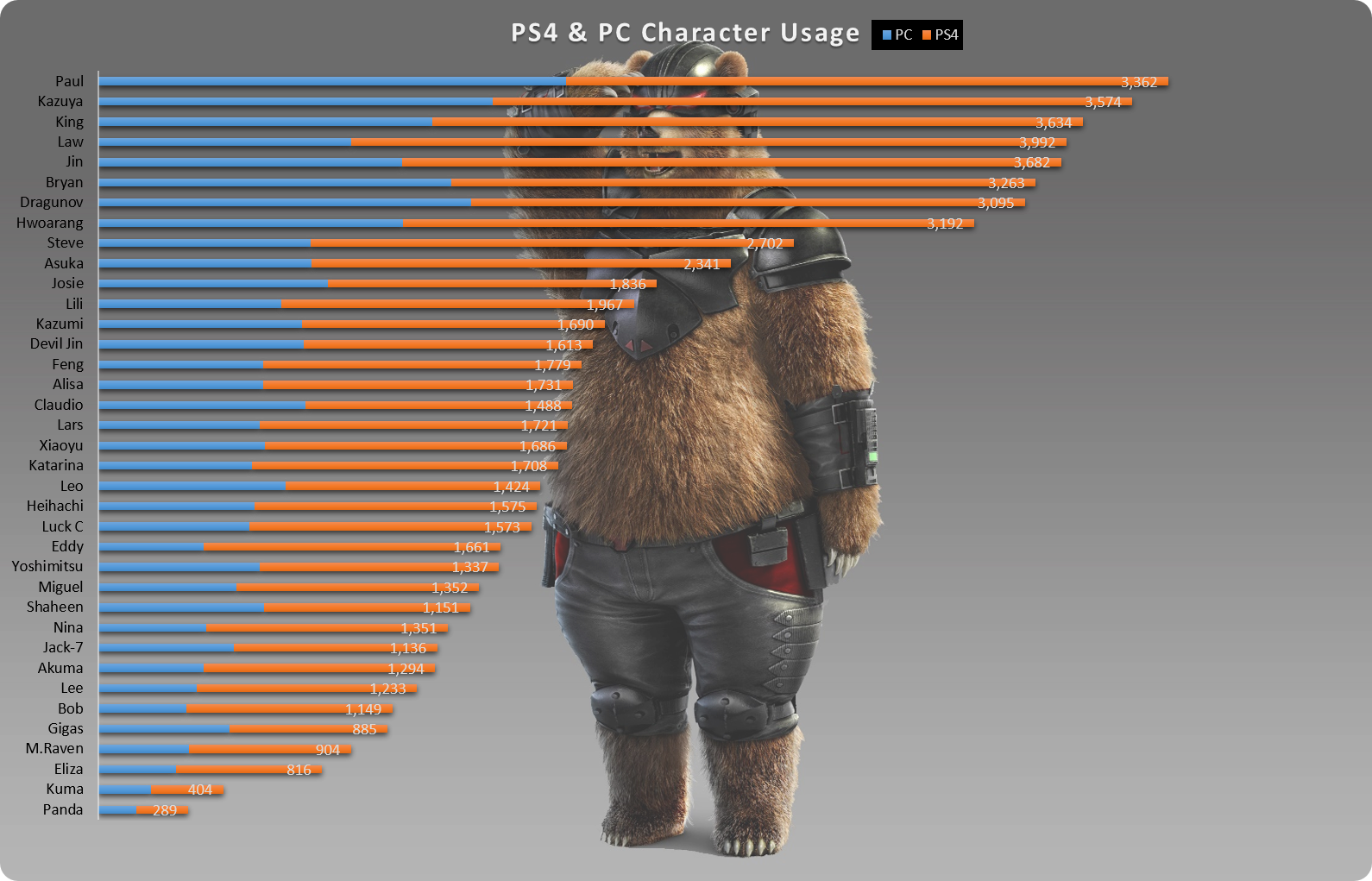 Tekken 7 Worldwide Character Usage Rank Charts For Ps4 Pc
